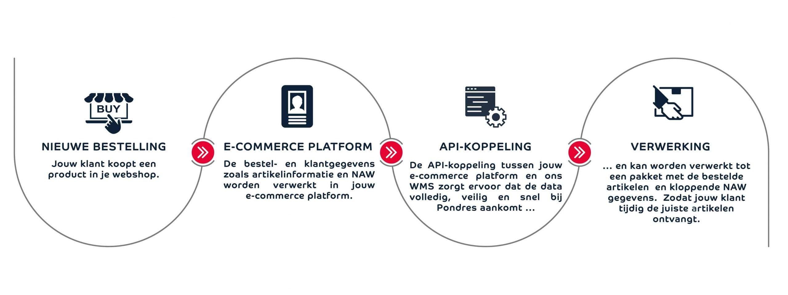 API koppeling voordelen